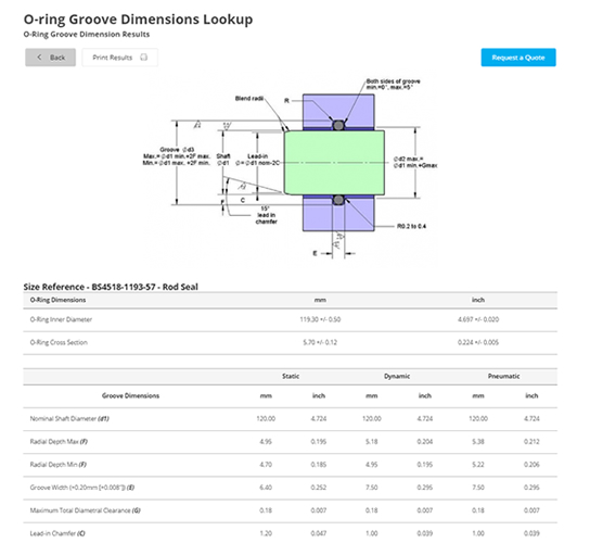 O Ring Groove Hardware Dimensions Precision Polymer Engineering
